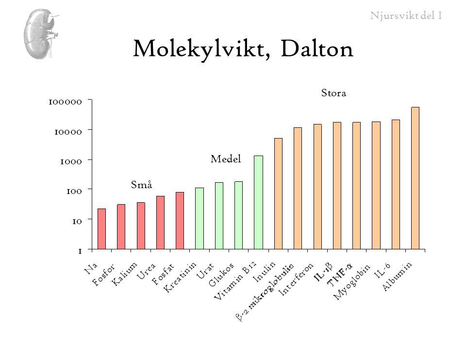 Molekylvikt, Dalton Stora Medel Små