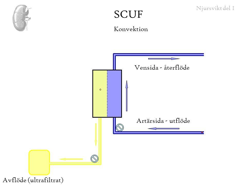 SCUF Konvektion Vensida - återflöde Artärsida - utflöde