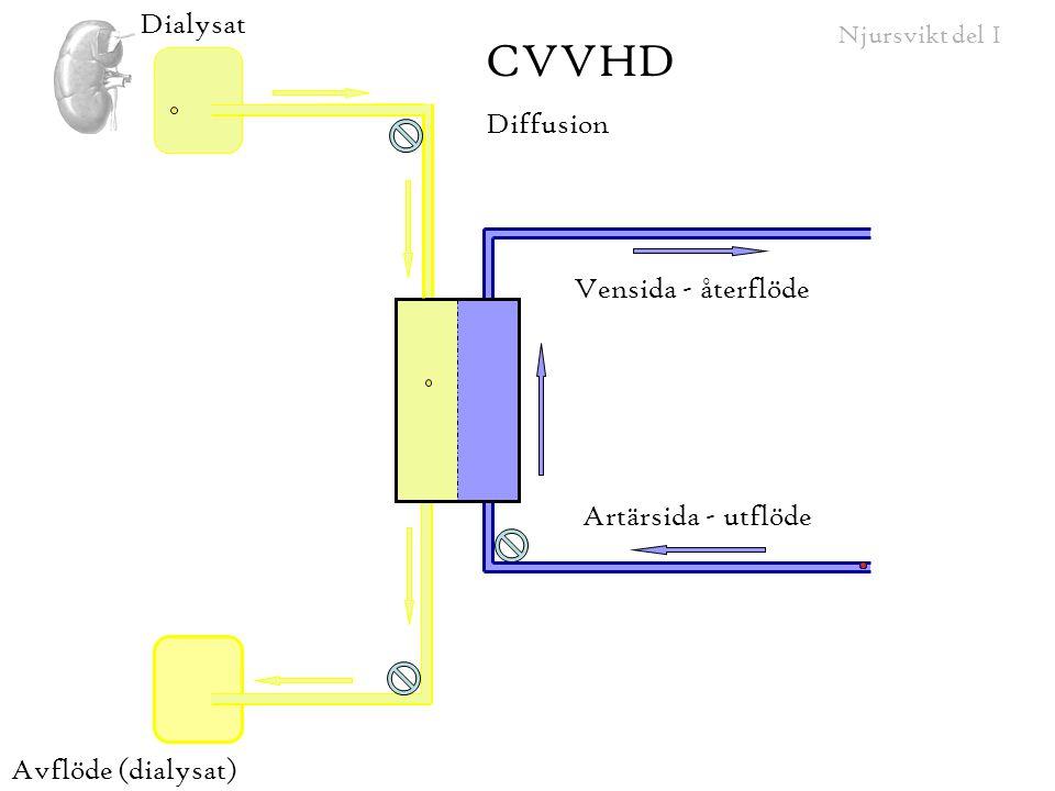 CVVHD Dialysat Diffusion Vensida - återflöde Artärsida - utflöde