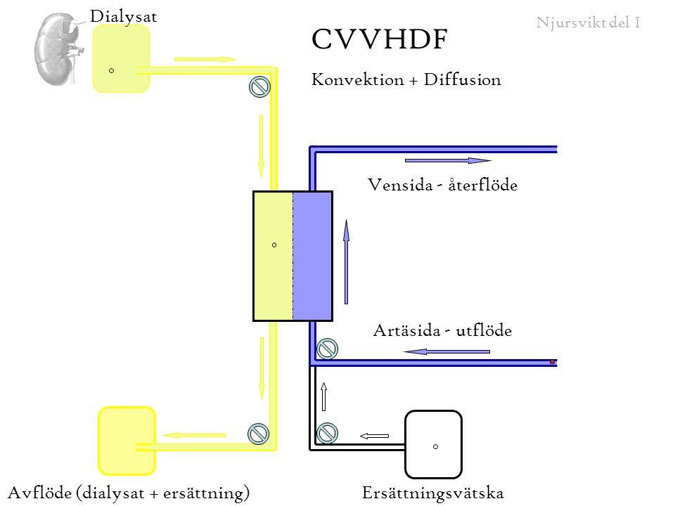 CVVHDF Dialysat Konvektion + Diffusion Vensida - återflöde