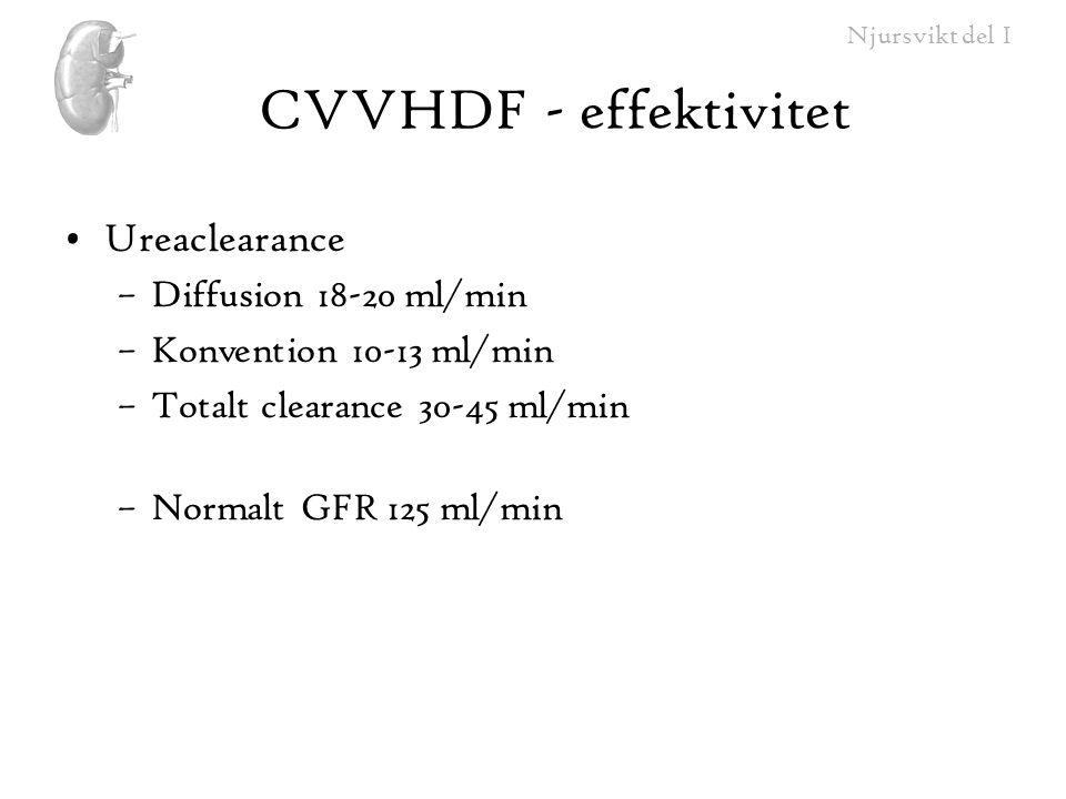 CVVHDF - effektivitet Ureaclearance Diffusion 18-20 ml/min