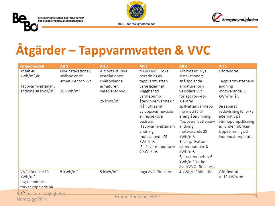 Åtgärder – Tappvarmvatten & VVC