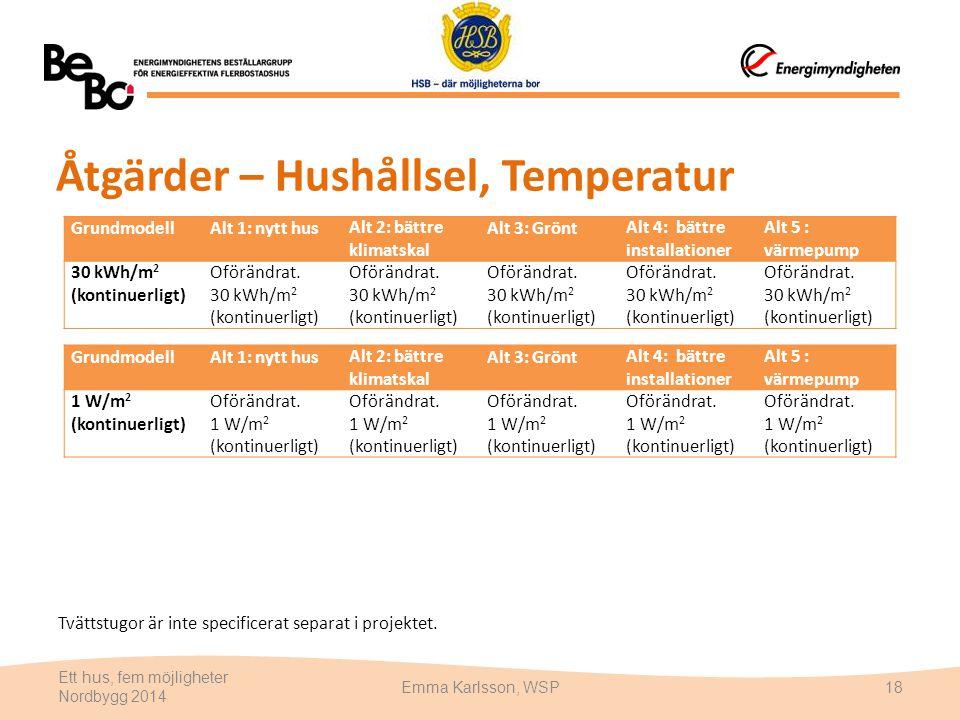 Åtgärder – Hushållsel, Temperatur