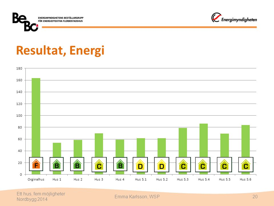 Resultat, Energi Ett hus, fem möjligheter Nordbygg 2014