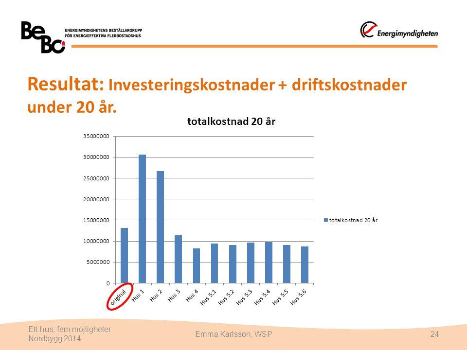 Resultat: Investeringskostnader + driftskostnader under 20 år.