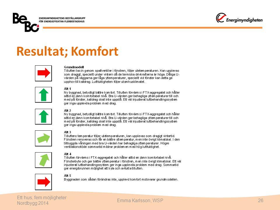 Resultat; Komfort Ett hus, fem möjligheter Nordbygg 2014