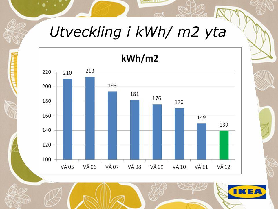 Utveckling i kWh/ m2 yta