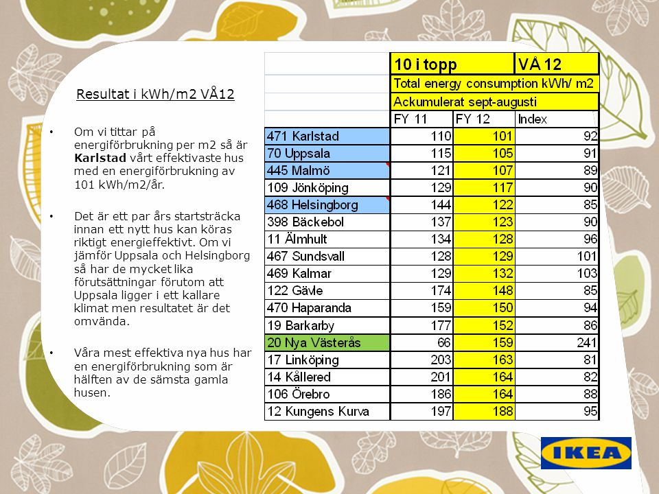 Resultat i kWh/m2 VÅ12 Om vi tittar på energiförbrukning per m2 så är Karlstad vårt effektivaste hus med en energiförbrukning av 101 kWh/m2/år.