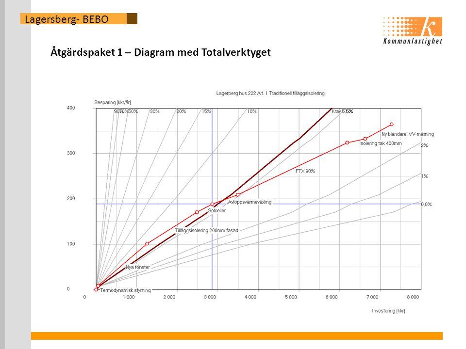 Åtgärdspaket 1 – Diagram med Totalverktyget