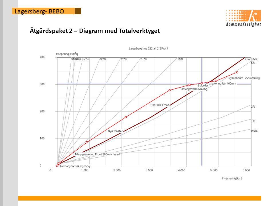 Lagersberg- BEBO Åtgärdspaket 2 – Diagram med Totalverktyget