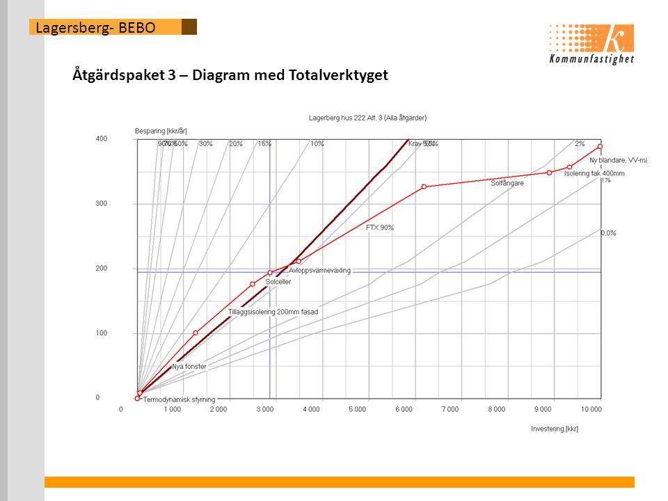 Lagersberg- BEBO Åtgärdspaket 3 – Diagram med Totalverktyget
