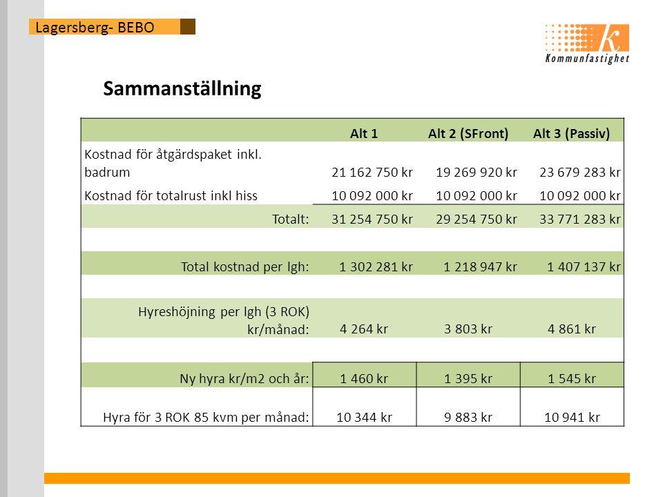 Sammanställning Lagersberg- BEBO Alt 1 Alt 2 (SFront) Alt 3 (Passiv)