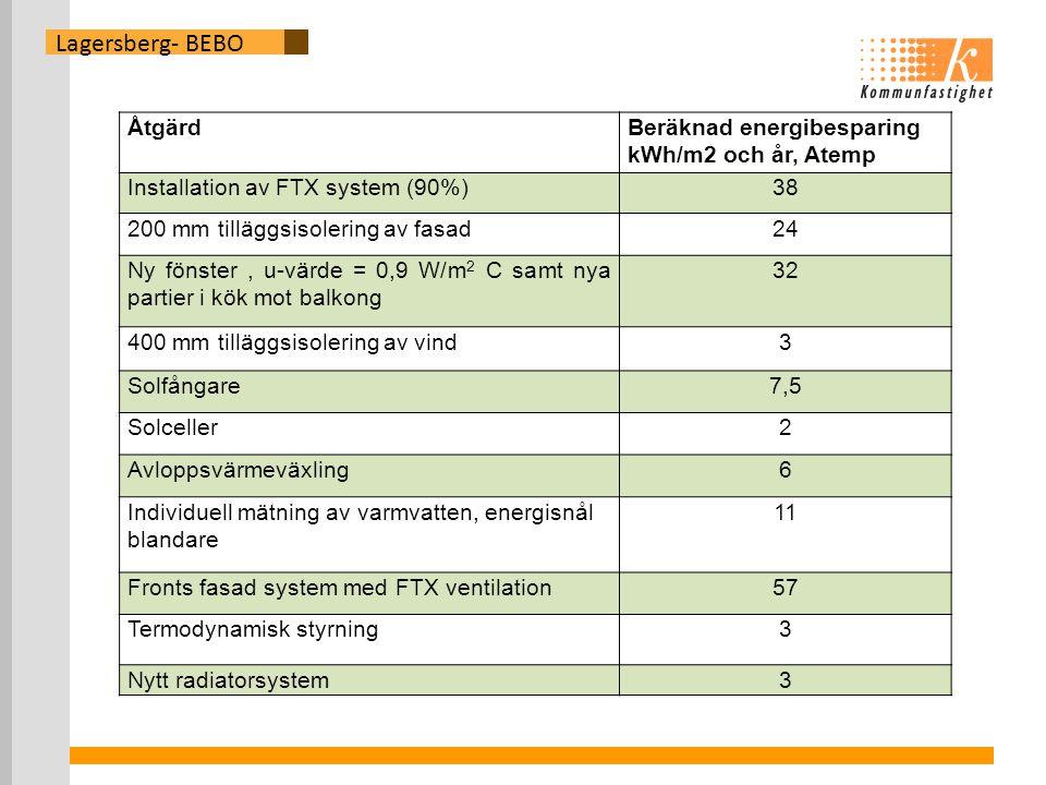 Lagersberg- BEBO Åtgärd Beräknad energibesparing kWh/m2 och år, Atemp