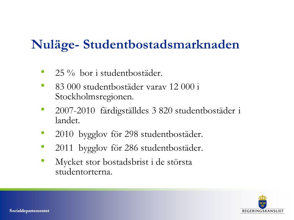 Nuläge- Studentbostadsmarknaden