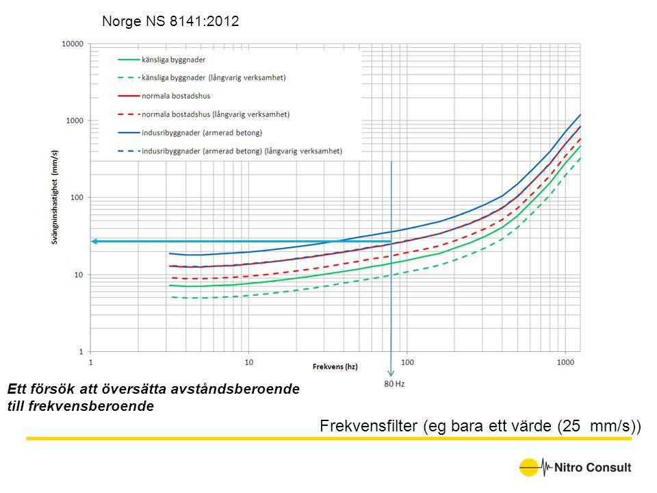 Frekvensfilter (eg bara ett värde (25 mm/s))