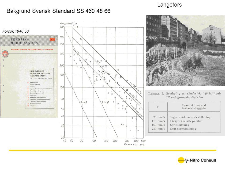 Bakgrund Svensk Standard SS 460 48 66