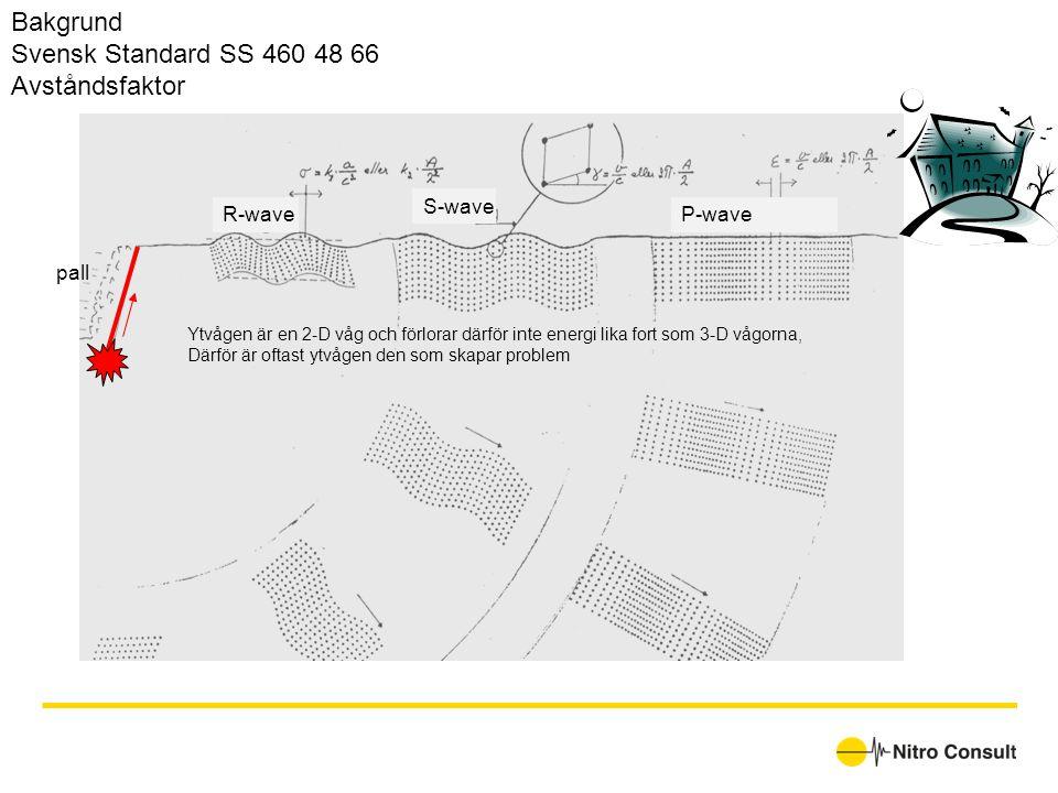 Bakgrund Svensk Standard SS 460 48 66 Avståndsfaktor S-wave R-wave