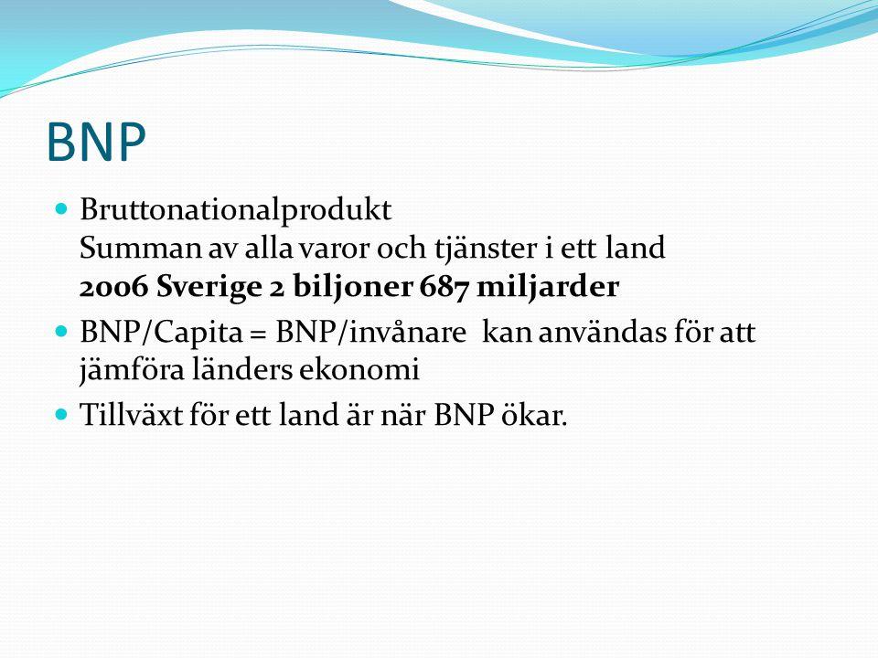 BNP Bruttonationalprodukt Summan av alla varor och tjänster i ett land 2006 Sverige 2 biljoner 687 miljarder.