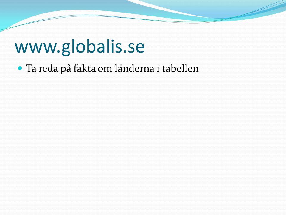 www.globalis.se Ta reda på fakta om länderna i tabellen
