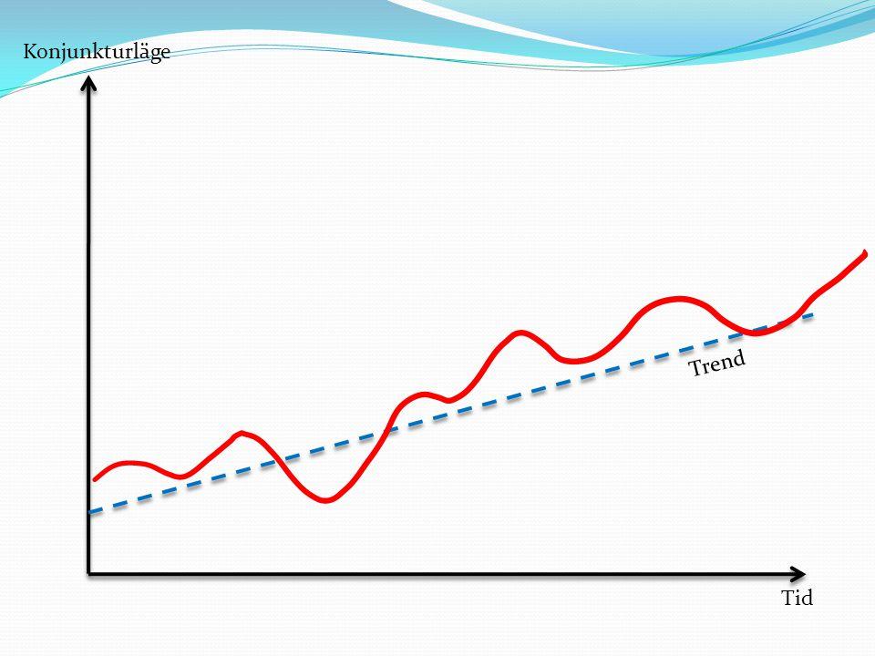 Konjunkturläge Trend Tid