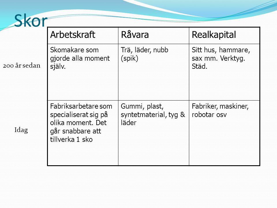 Skor Arbetskraft Råvara Realkapital