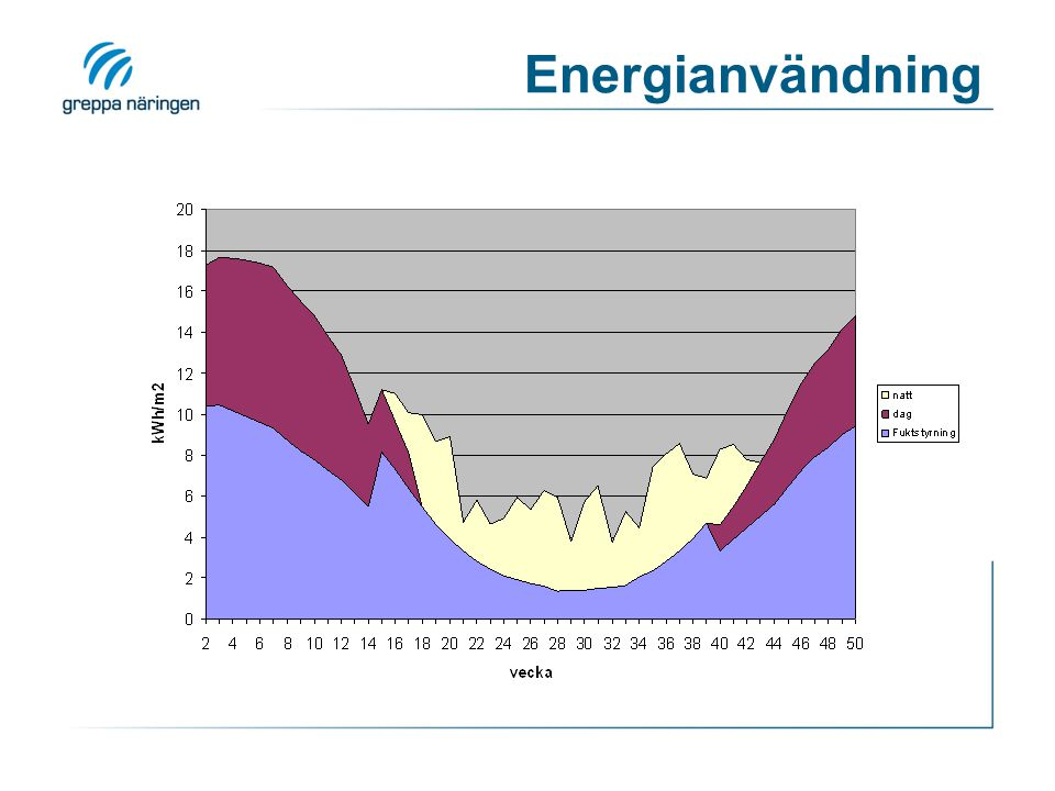 Energianvändning