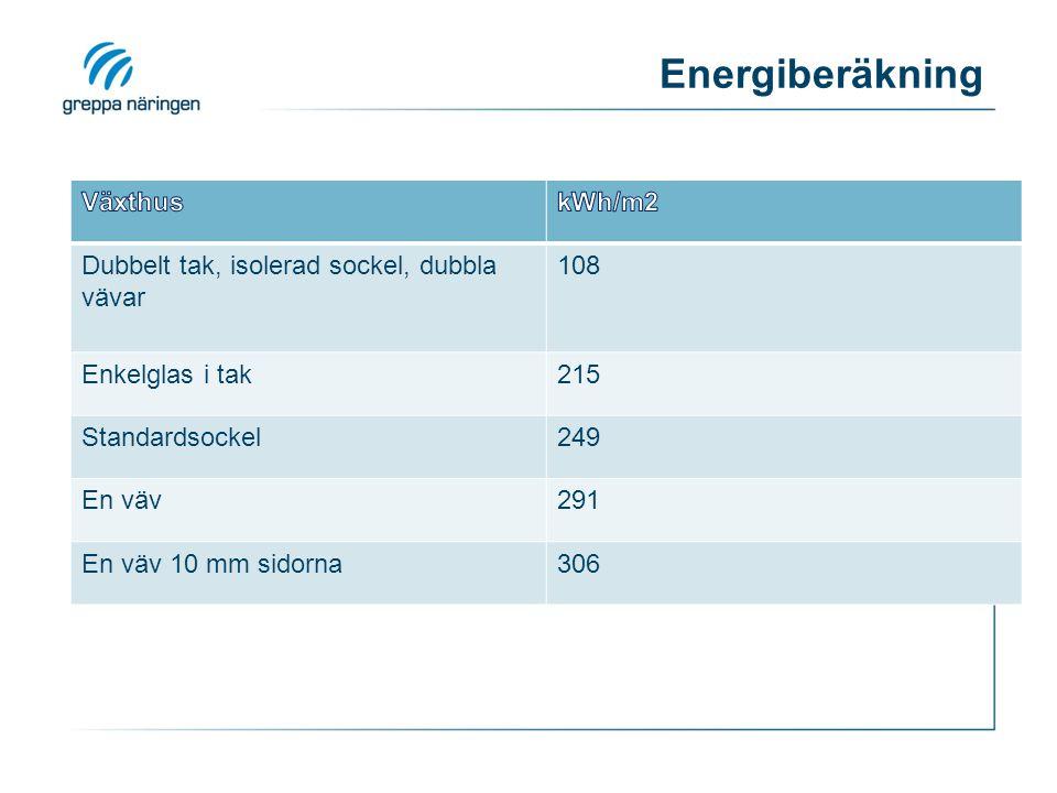 Energiberäkning Växthus kWh/m2