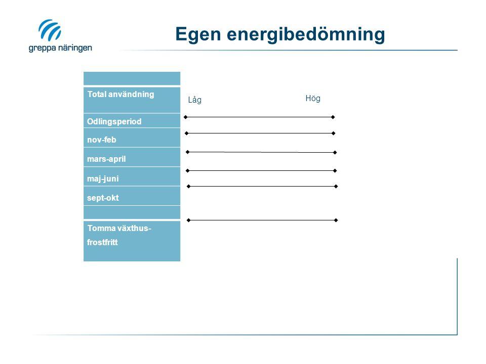 Egen energibedömning Total användning Odlingsperiod nov-feb mars-april