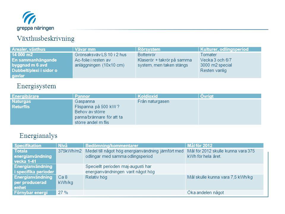 Växthusbeskrivning Energisystem Energianalys Arealer, växthus Vävar mm