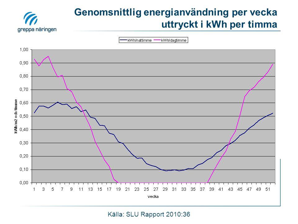 Genomsnittlig energianvändning per vecka uttryckt i kWh per timma
