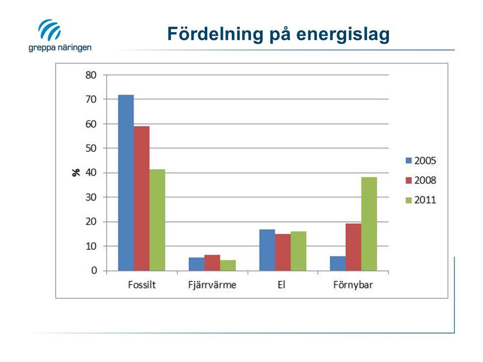 Fördelning på energislag