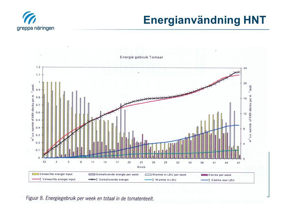 Energianvändning HNT