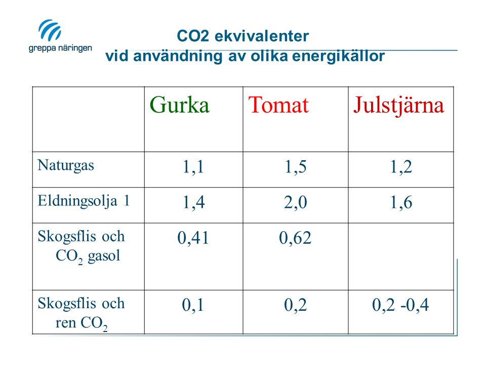 CO2 ekvivalenter vid användning av olika energikällor