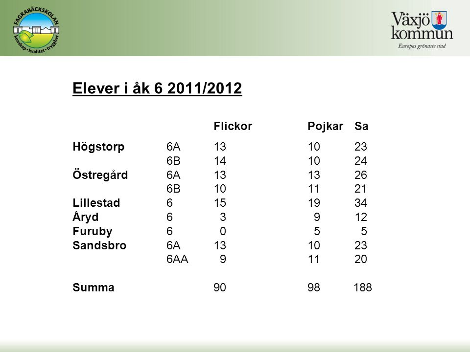 Elever i åk 6 2011/2012 Flickor Pojkar Sa