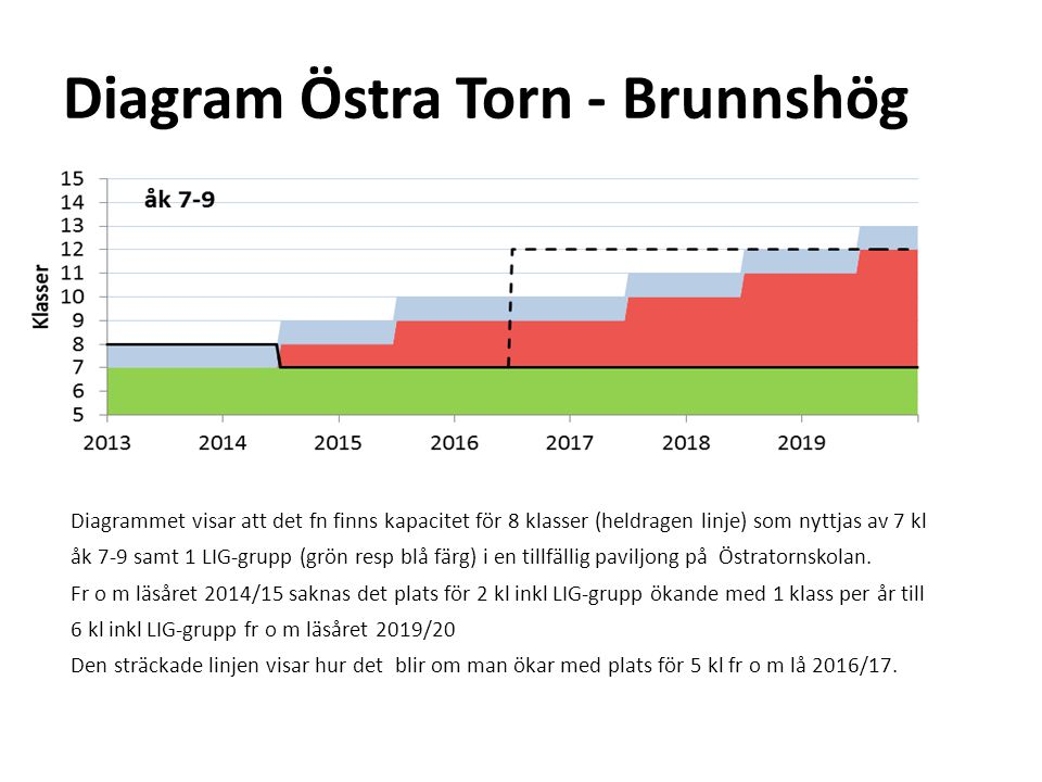 Diagram Östra Torn - Brunnshög