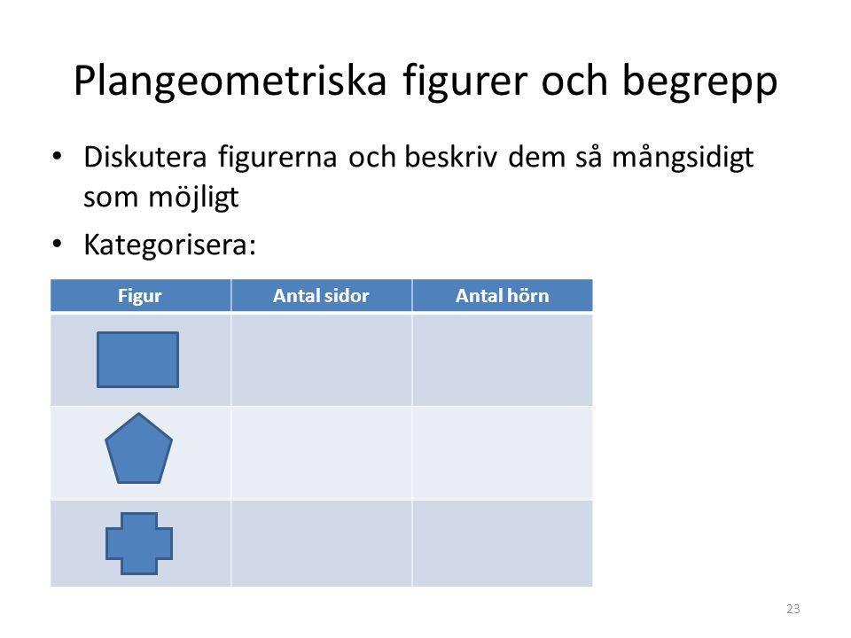 Plangeometriska figurer och begrepp