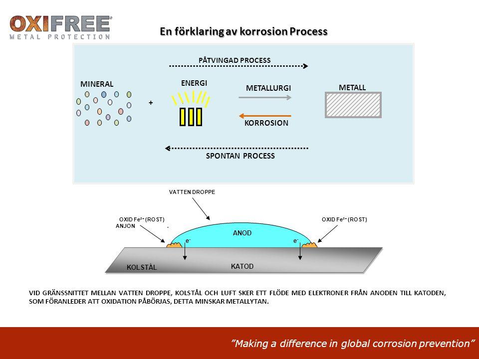 En förklaring av korrosion Process