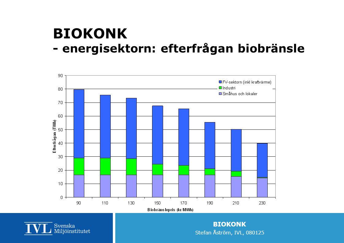 BIOKONK - energisektorn: efterfrågan biobränsle