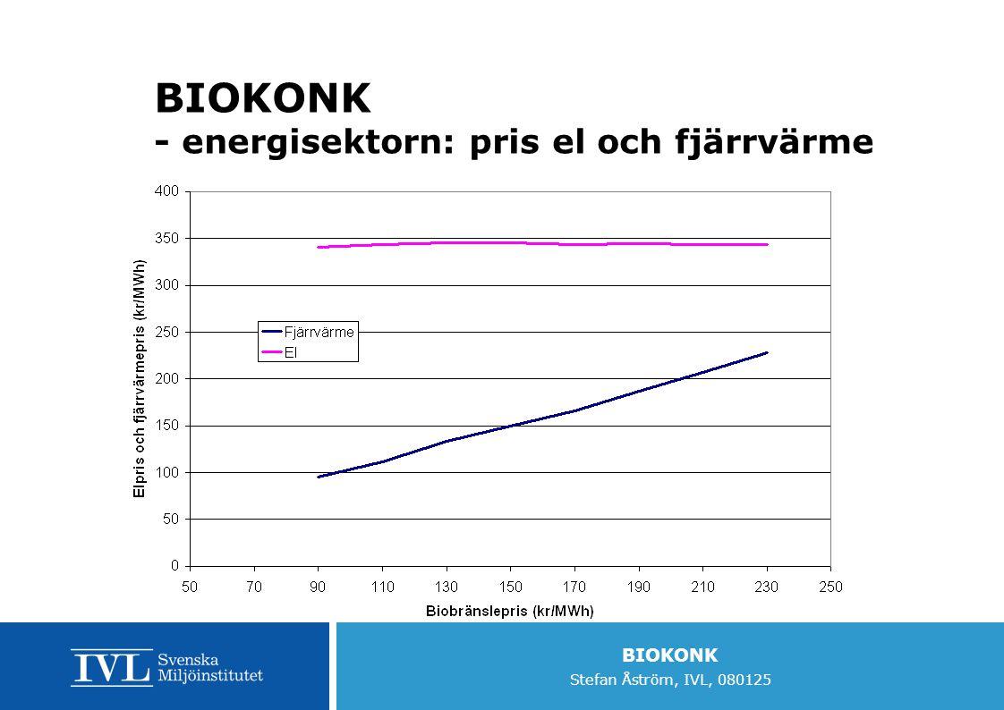 BIOKONK - energisektorn: pris el och fjärrvärme