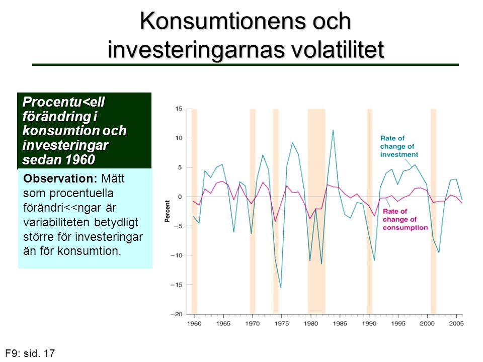 Konsumtionens och investeringarnas volatilitet