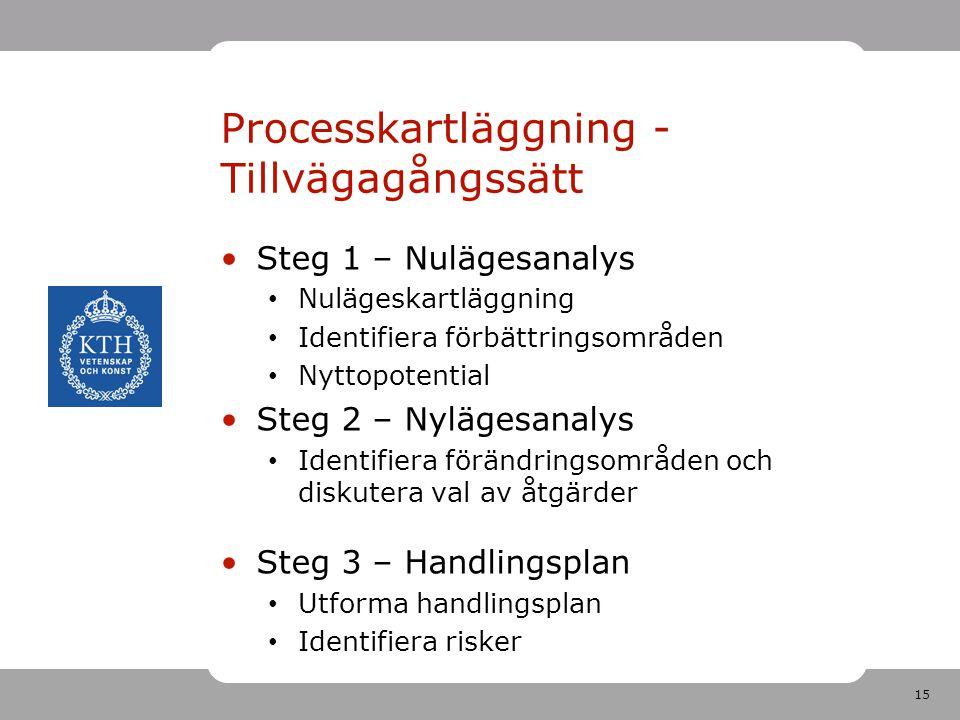 Processkartläggning - Tillvägagångssätt