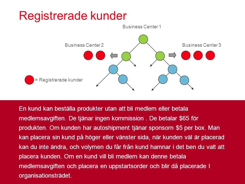 Registrerade kunder Business Center 1. Business Center 2. Business Center 3. = Registrerade kunder.