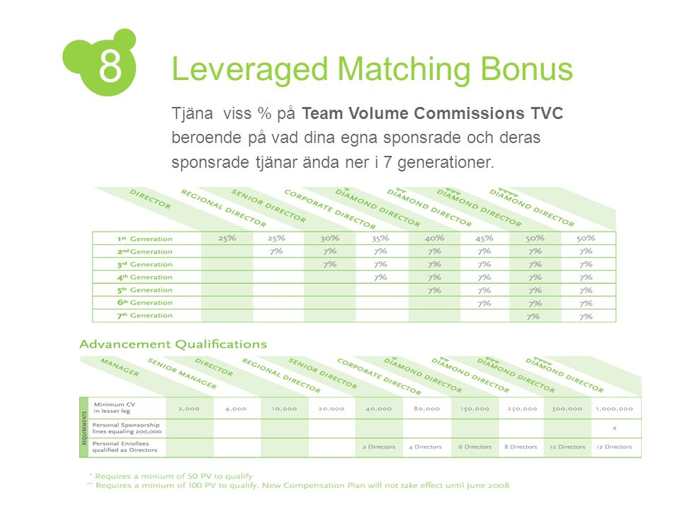 Leveraged Matching Bonus