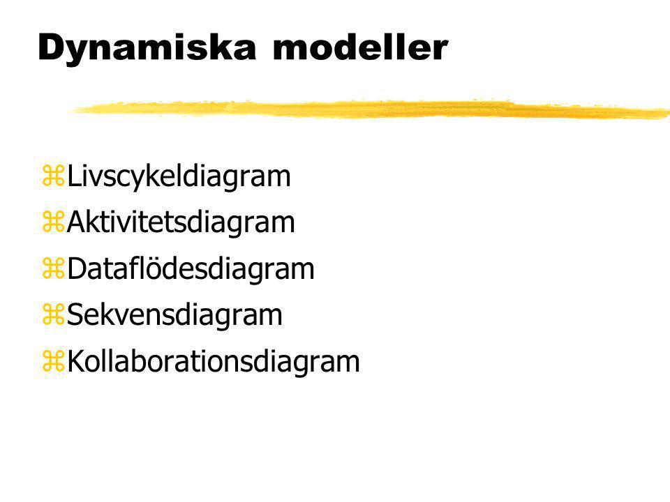 Dynamiska modeller Livscykeldiagram Aktivitetsdiagram