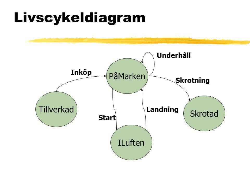 Livscykeldiagram PåMarken Tillverkad Skrotad ILuften Underhåll Inköp