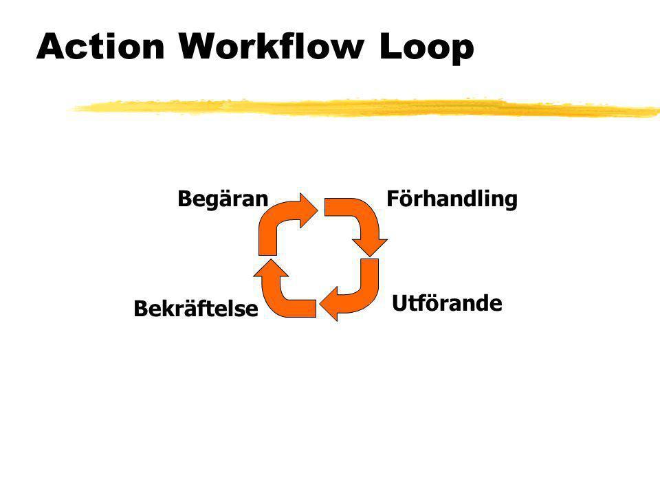 Action Workflow Loop Begäran Förhandling Utförande Bekräftelse