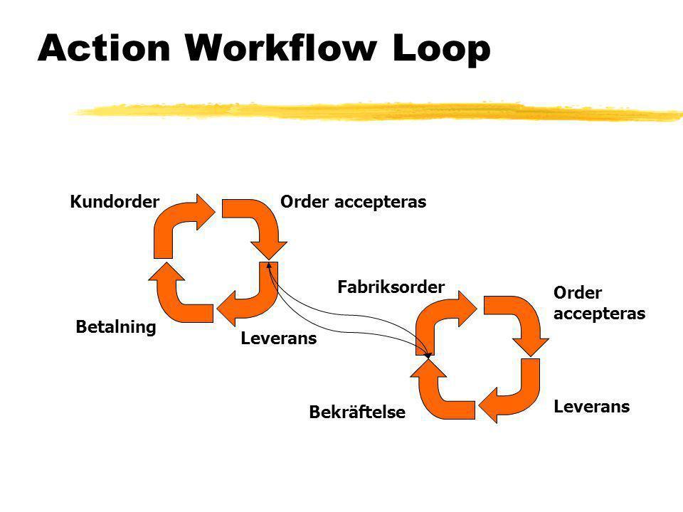 Action Workflow Loop Kundorder Order accepteras Fabriksorder Order