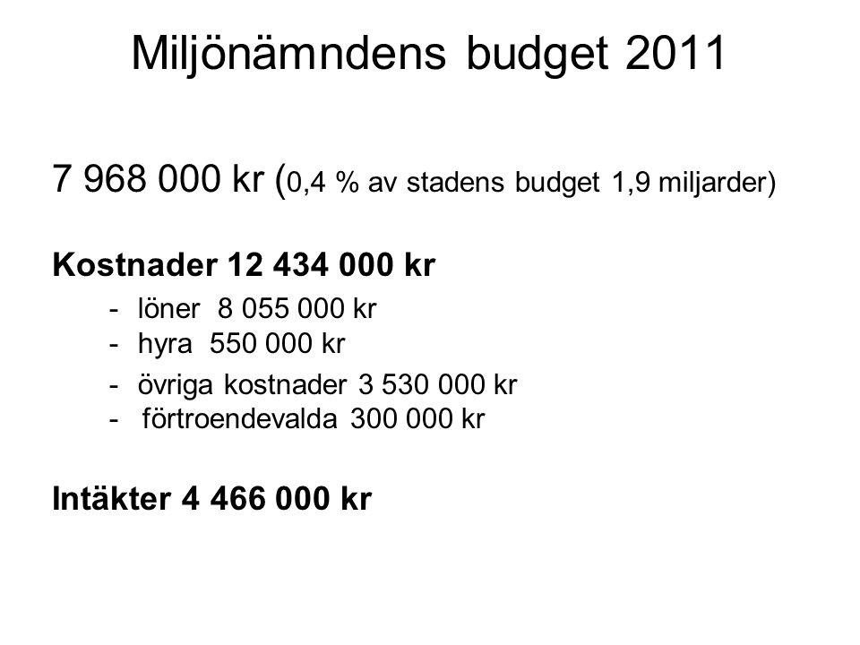 Miljönämndens budget 2011 7 968 000 kr (0,4 % av stadens budget 1,9 miljarder) Kostnader 12 434 000 kr.