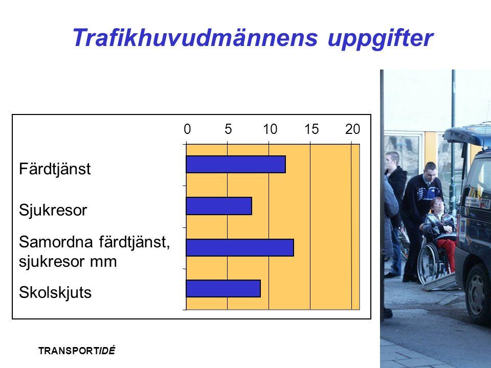 Trafikhuvudmännens uppgifter
