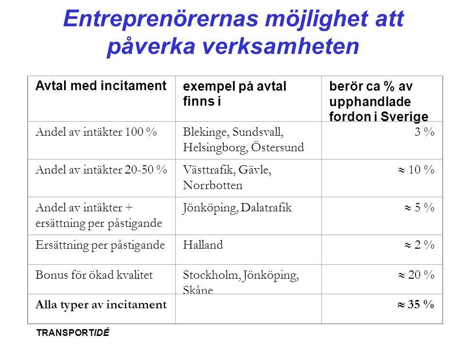 Entreprenörernas möjlighet att påverka verksamheten